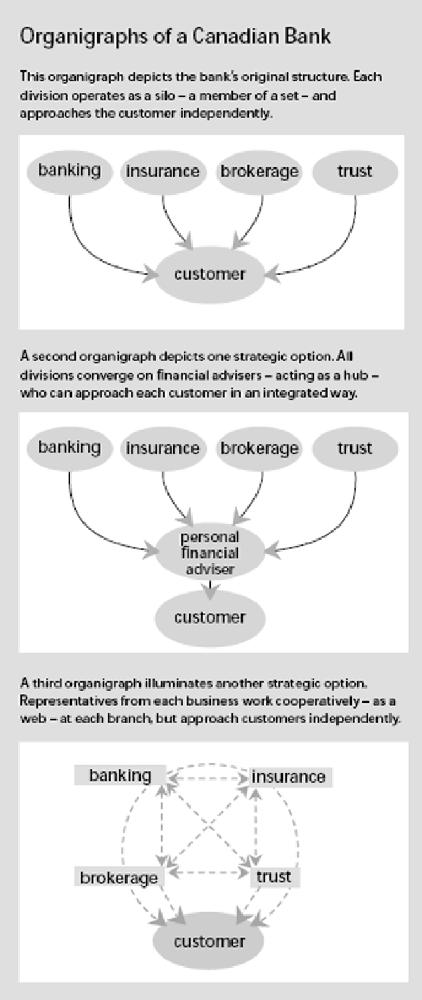 banco de Canadá organigrama