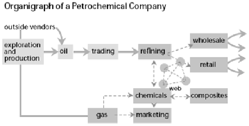 organigrama petroquímica