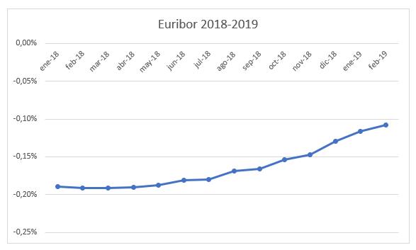 Evolución-Euribor-2018-2019